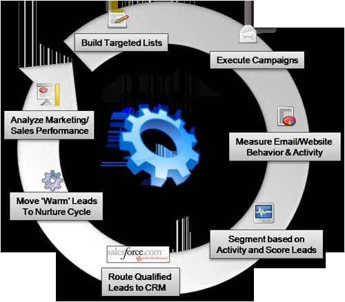 Closed-Looop Marketing diagram