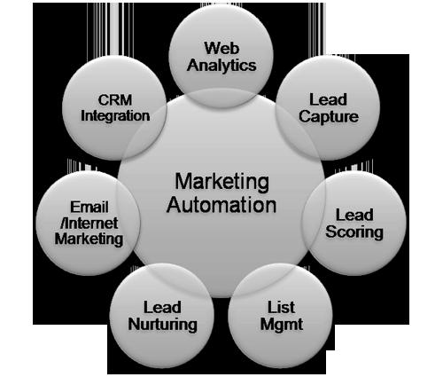 Marketing Automation diagram